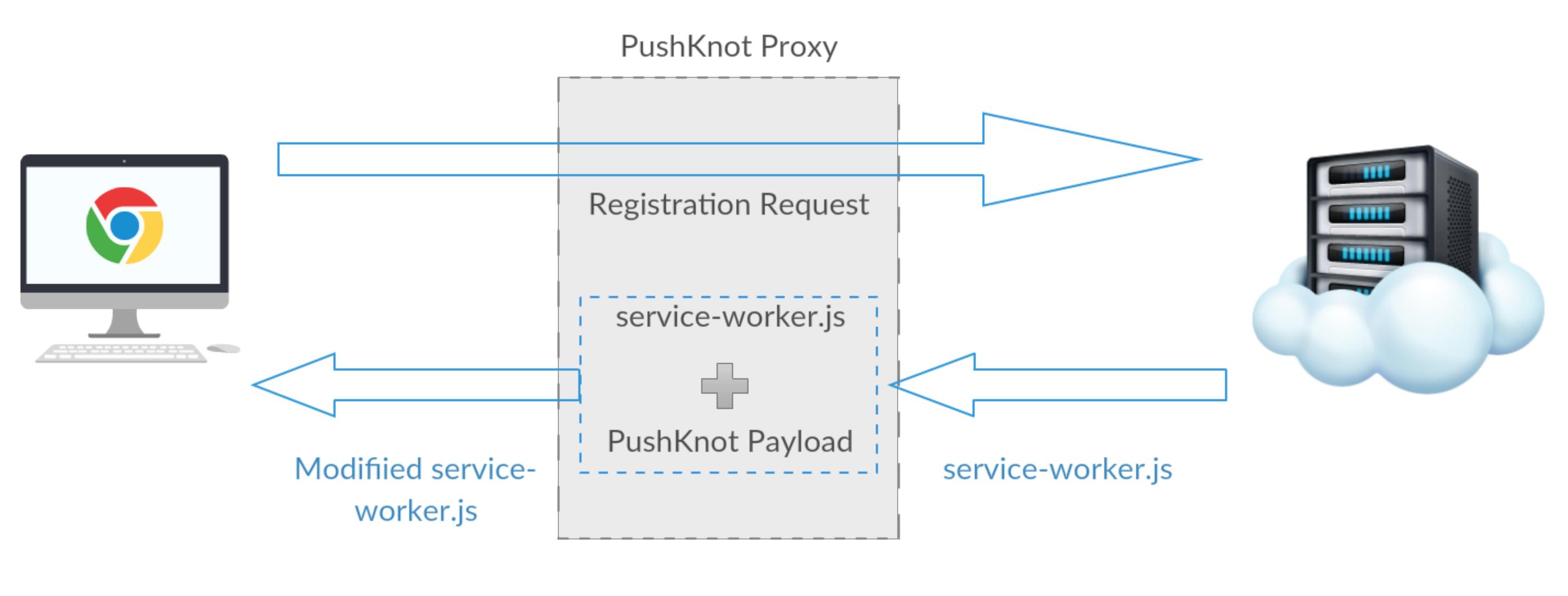 Wingify Engineering - Automating Web Push Notifications