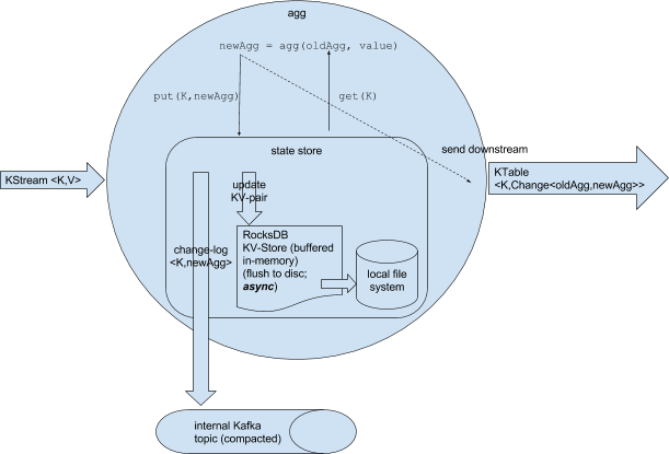 Wingify Engineering - Leveraging Kafka Streams to reduce DB Hits
